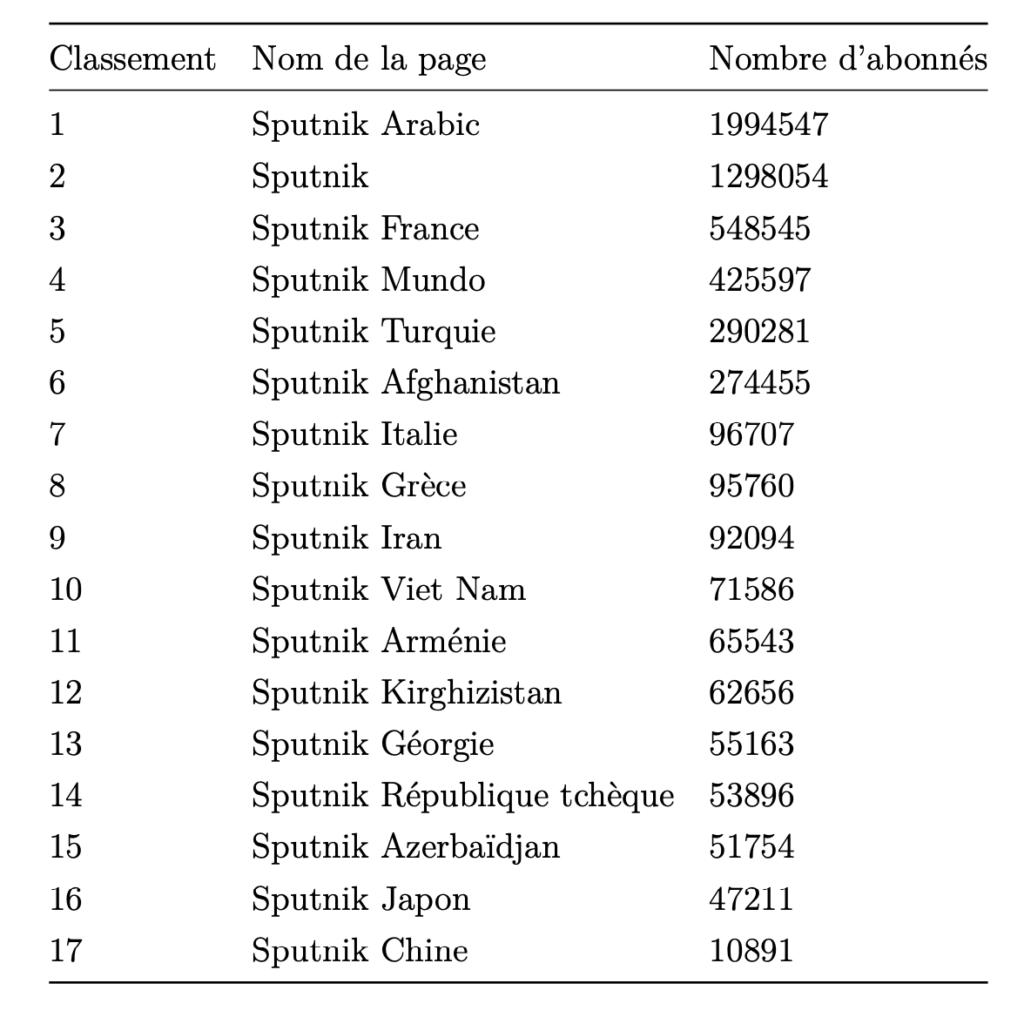 Classement des pages Facebook les plus influ- entes, en termes de nombres d'abonnés, sur le réseau social Facebook