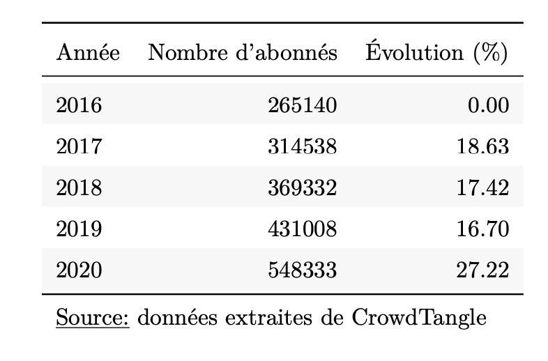 Évolution annuelle du nombre d'abonnés sur la page Facebook de Sputnik
