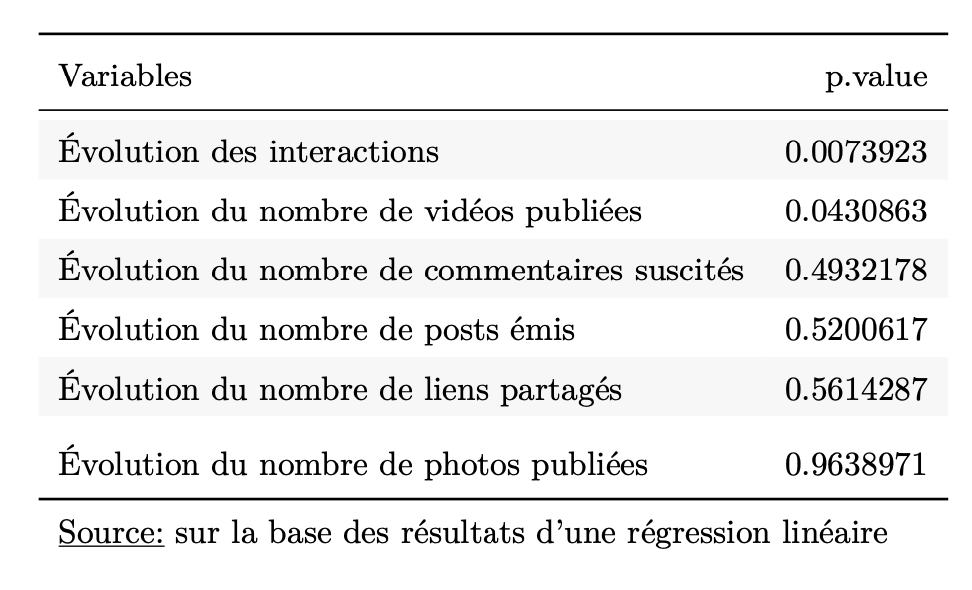 Paramètres ayant un impact sur l'évolution mensuelle du nombre d'abonnés sur la page Facebook