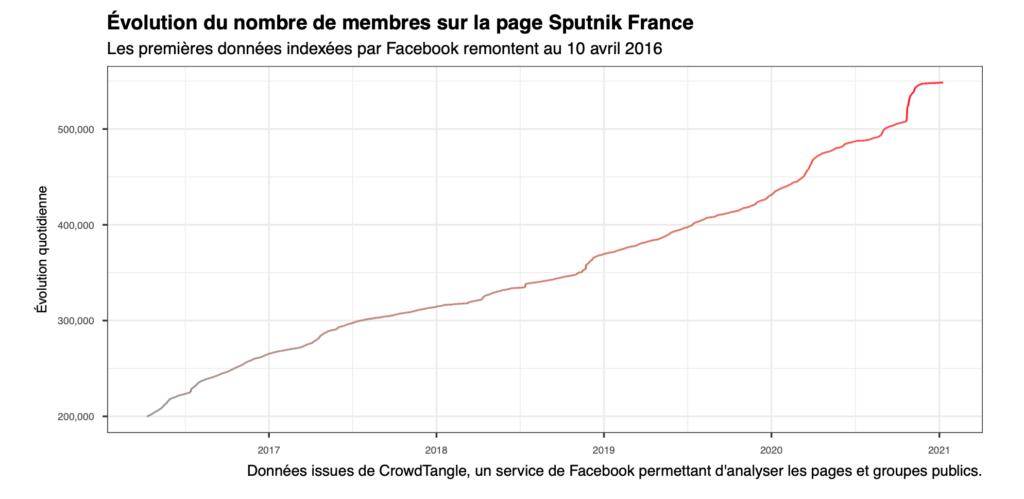 Évolution du nombre de membres sur la page Sputnik France