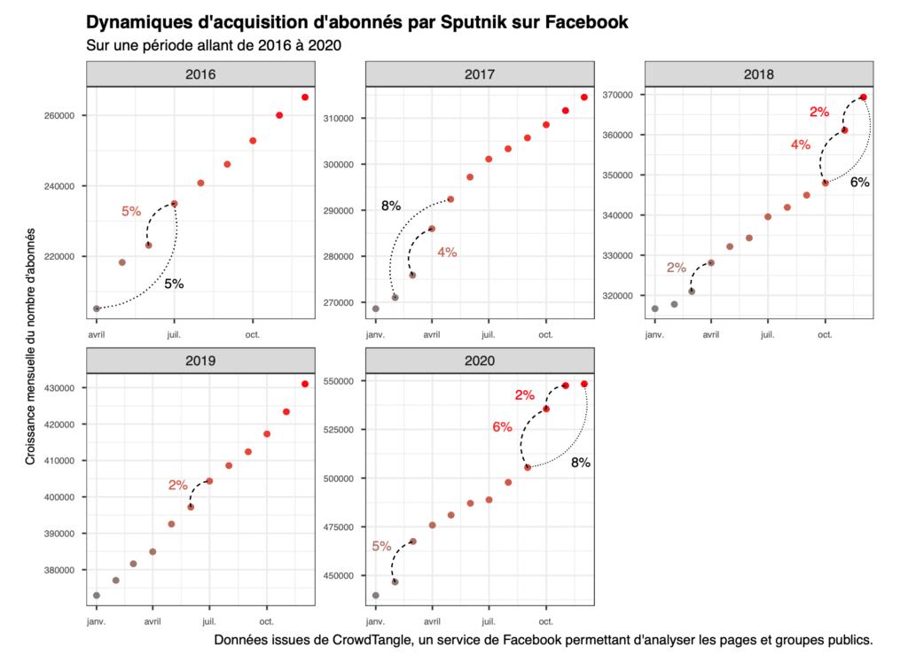 Dynamiques d'acquisition d'abonnés par Sputnik sur Facebook