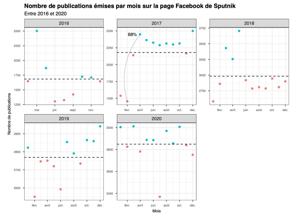 Nombre de publications émises par mois sur la page Facebook de Sputnik