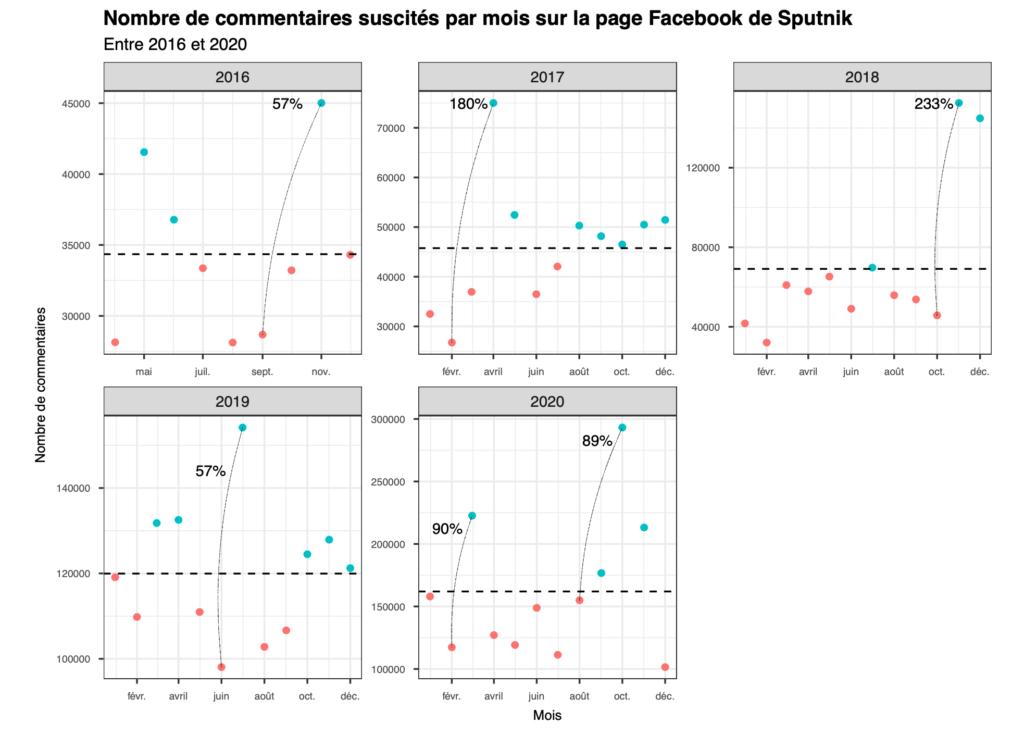 Nombre de commentaires suscités par mois sur la page Facebook de Sputnik