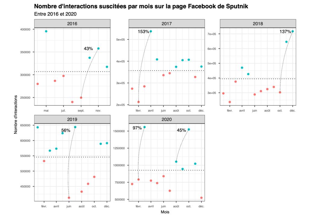Nombre d'interactions suscitées par mois sur la page Facebook de Sputnik