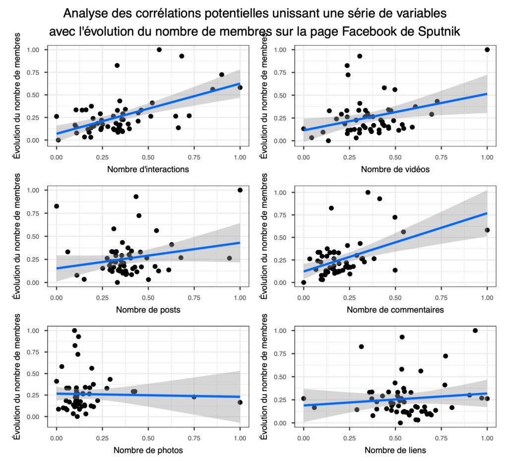 Analyse des corrélations potentielles unissant une série de variables avec l'évolution du nombre de membres sur la page Facebook de Sputnik