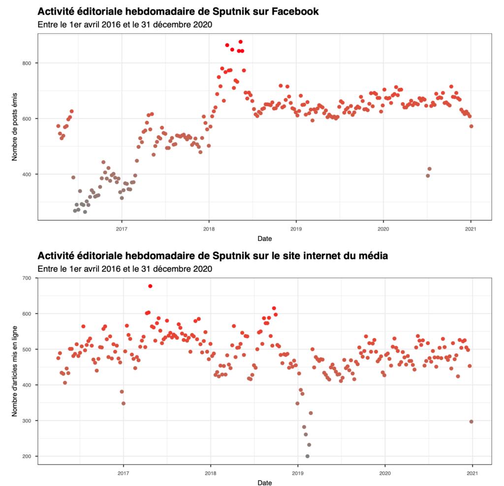 Activité éditoriale hebdomadaire de Sputnik sur Facebook et sur le site