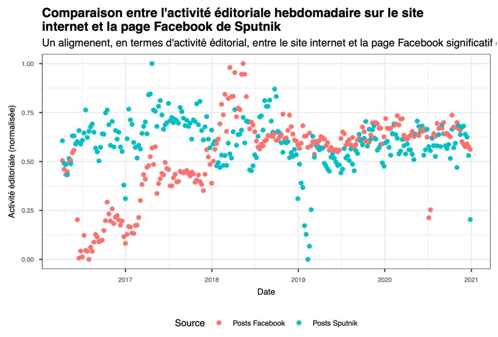 Comparaison entre l'activité éditoriale hebdomadaire sur le site internet et la page Facebook de Sputnik