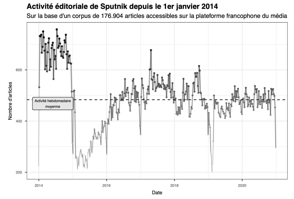 Activité éditoriale de Sputnik depuis le 1er janvier 2014