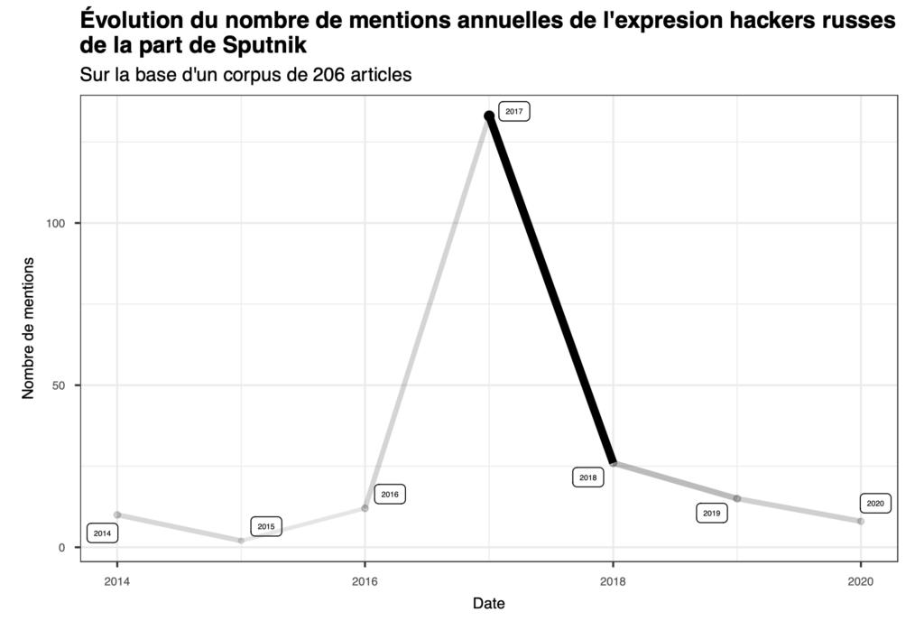 Évolution du nombre de mentions annuelles de l'expresion hackers russes de la part de Sputnik