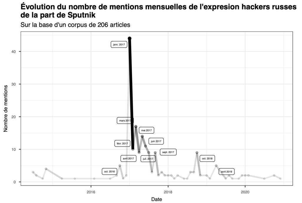 Évolution du nombre de mentions mensuelles de l'expresion hackers russes de la part de Sputnik